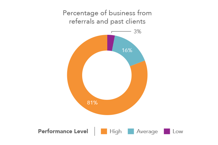 insight 2 real estate agent business from referrals